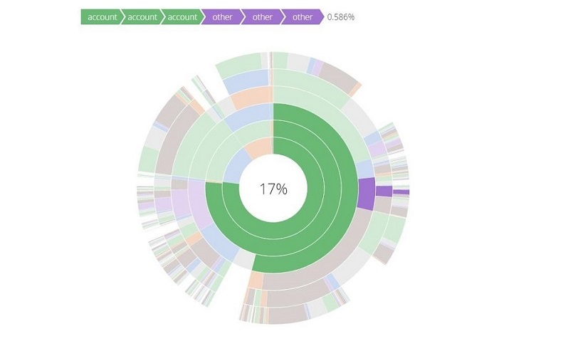 D3 js Laboratory by Tiven – Tiven's Labs